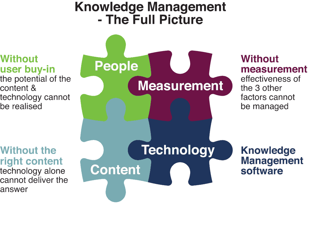 An image of the Knowledge Management puzzle